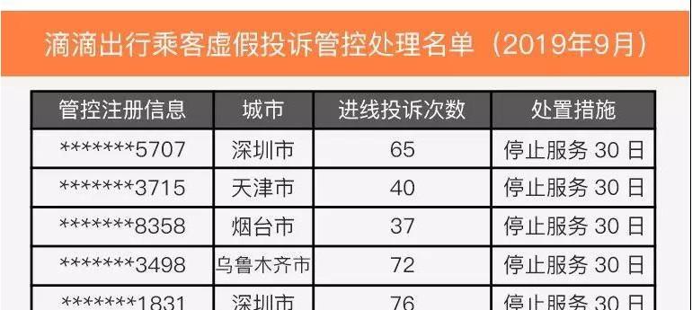 """深圳2乘客虚假投诉被""""拉黑"""" 滴滴公示77名违规乘客和司机"""